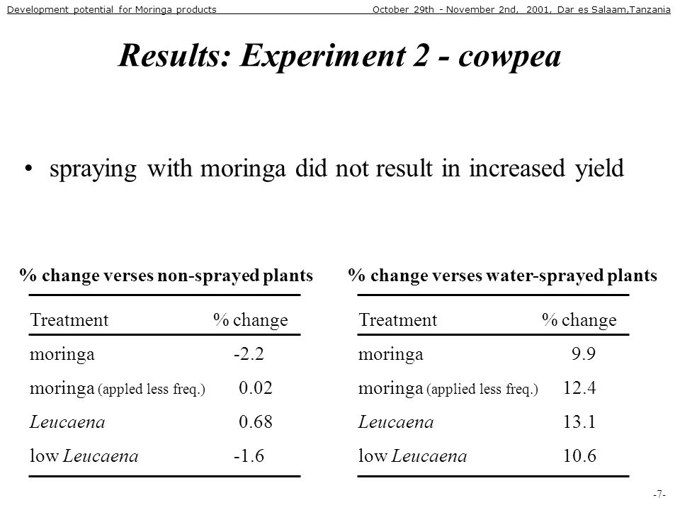 Results: Experiment 2 - cowpea