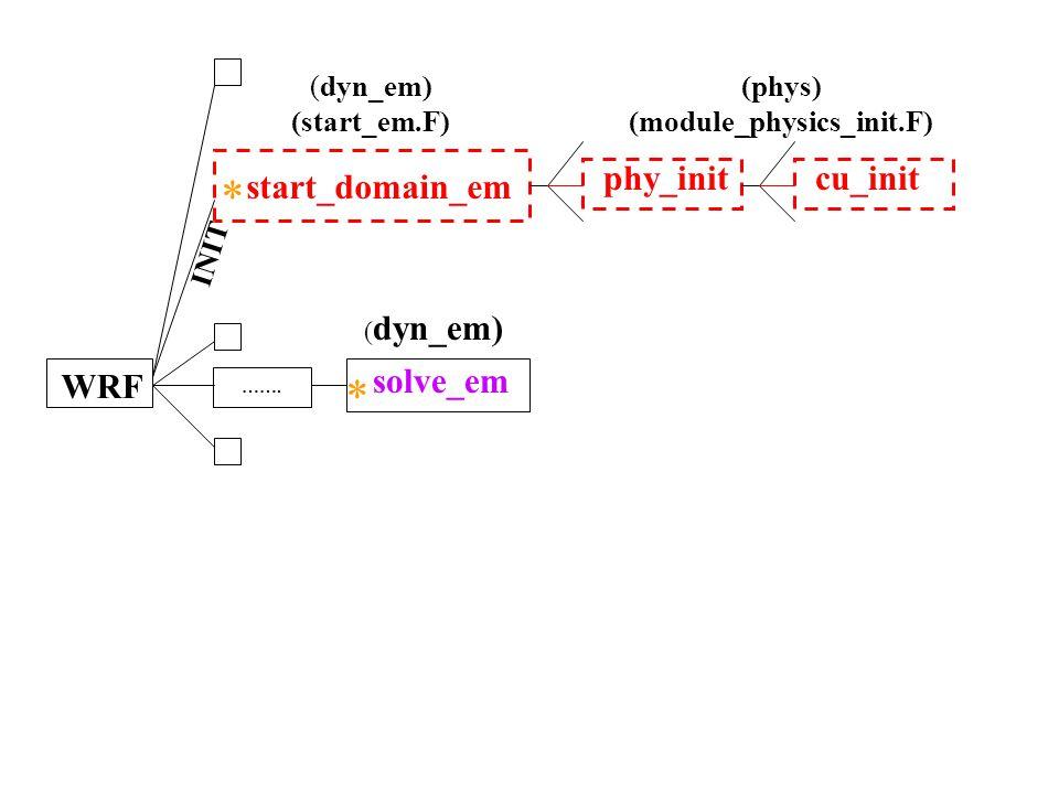 (module_physics_init.F)