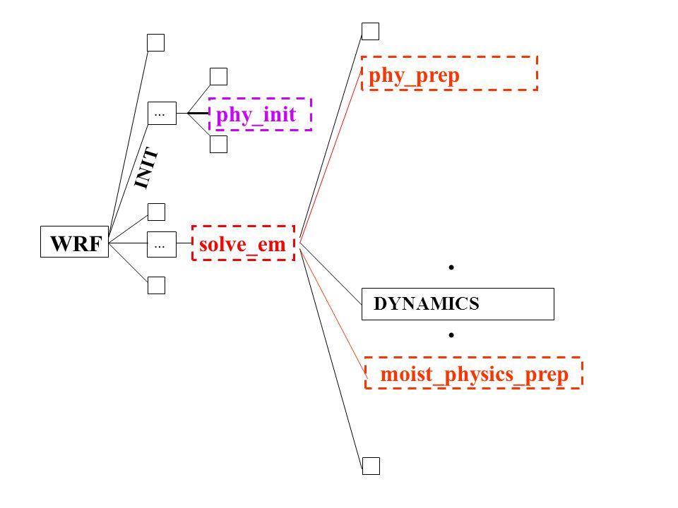 . . phy_prep phy_init solve_em INIT DYNAMICS moist_physics_prep … WRF
