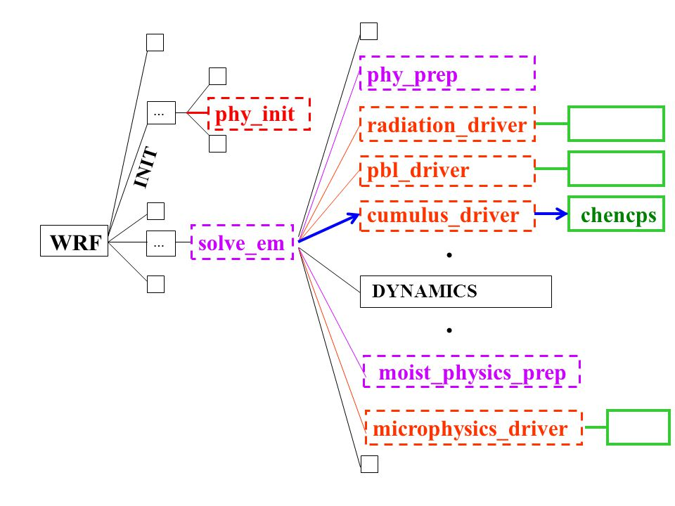 . . phy_prep phy_init radiation_driver pbl_driver cumulus_driver