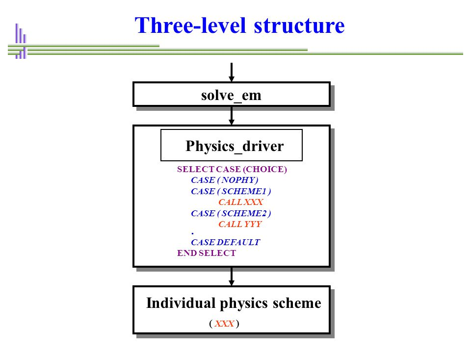 Three-level structure