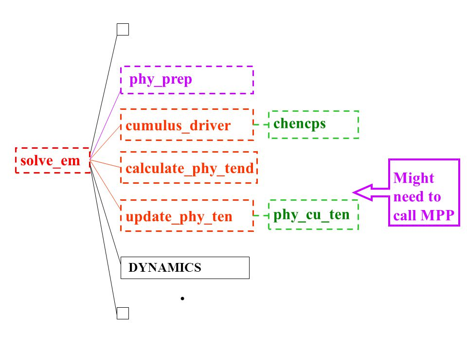 . phy_prep chencps cumulus_driver solve_em calculate_phy_tend Might