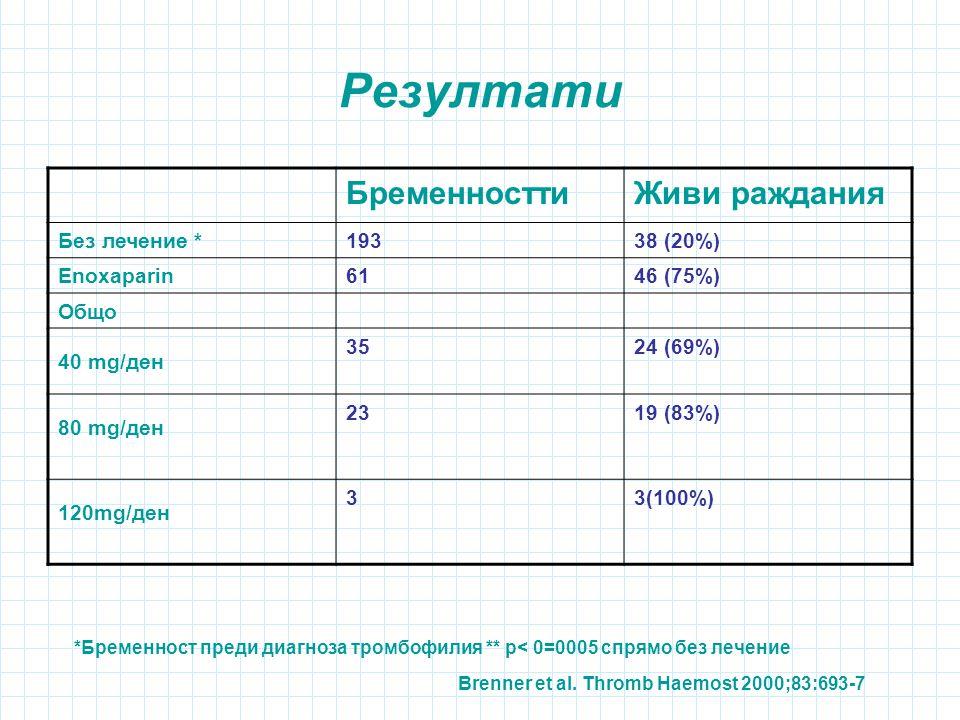 Резултати Бременностти Живи раждания Без лечение * 193 38 (20%)