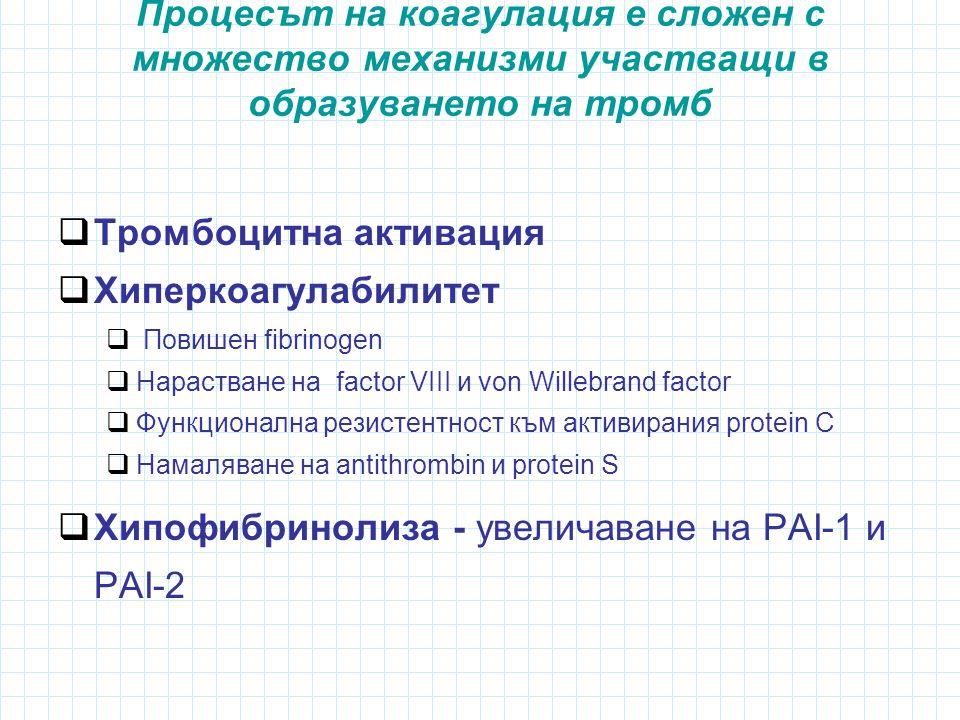 Тромбоцитна активация Хиперкоагулабилитет