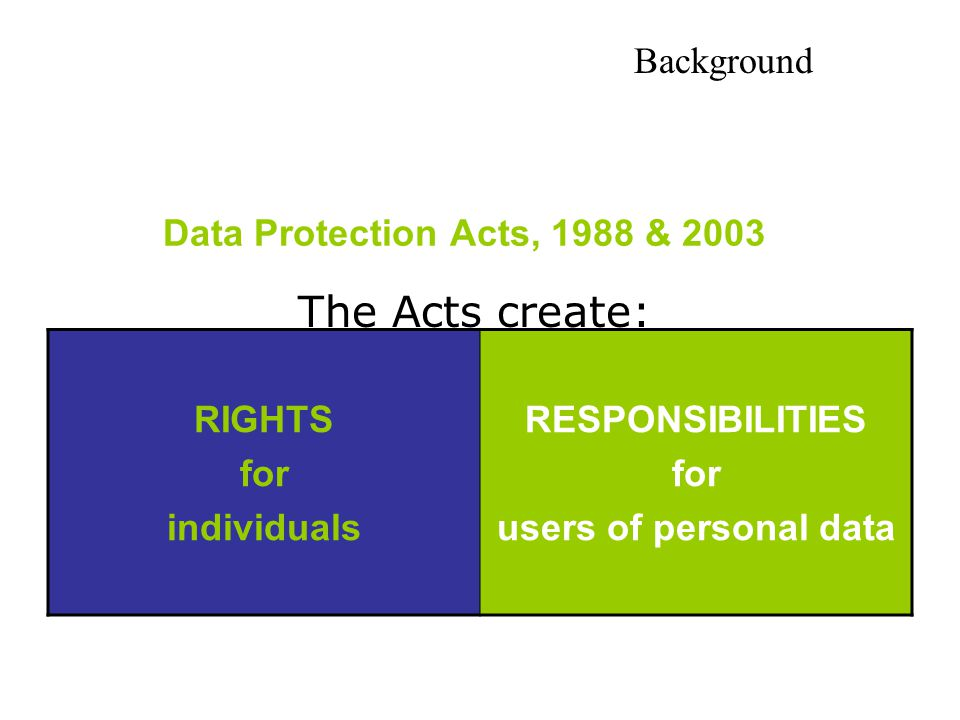 The Acts create: Background Data Protection Acts, 1988 & 2003 RIGHTS
