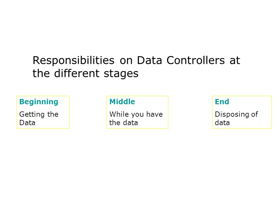 Responsibilities on Data Controllers at the different stages