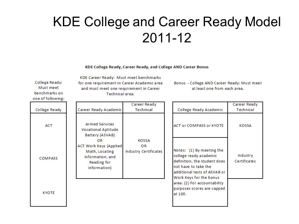 KDE College and Career Ready Model 2011-12