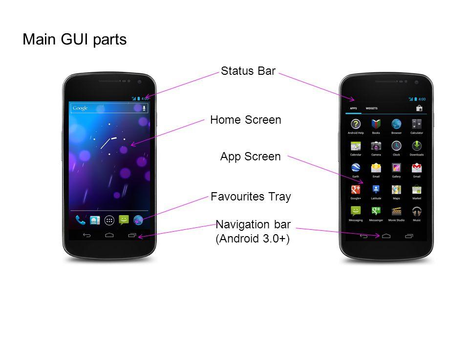 Main GUI parts Status Bar Home Screen App Screen Favourites Tray