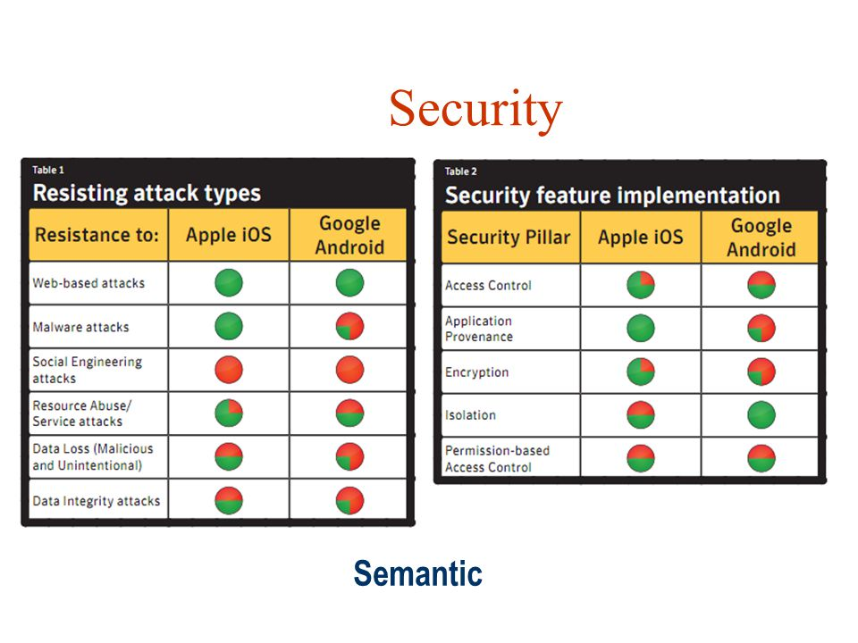 Security Semantic