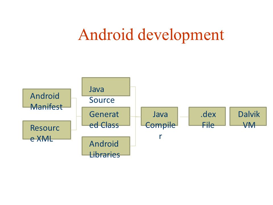 Android development Java Source Android Manifest Generated Class