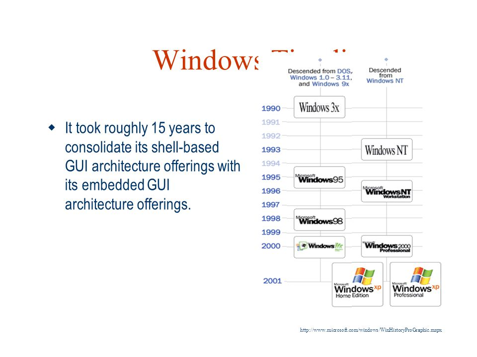 Windows Timeline It took roughly 15 years to consolidate its shell-based GUI architecture offerings with its embedded GUI architecture offerings.