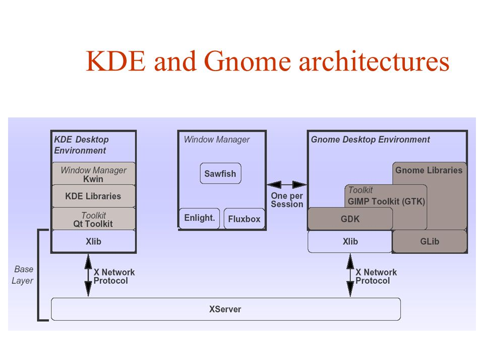 KDE and Gnome architectures