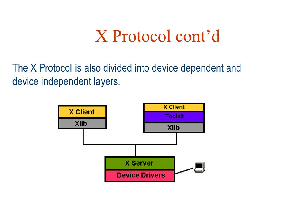 X Protocol cont'd The X Protocol is also divided into device dependent and device independent layers.