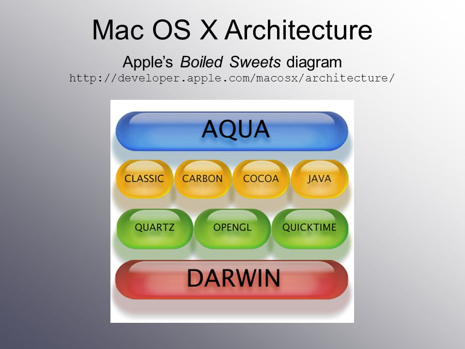 Apple's Boiled Sweets diagram