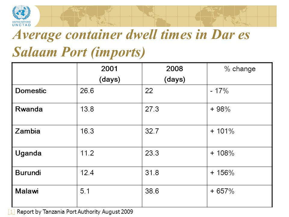 Average container dwell times in Dar es Salaam Port (imports)