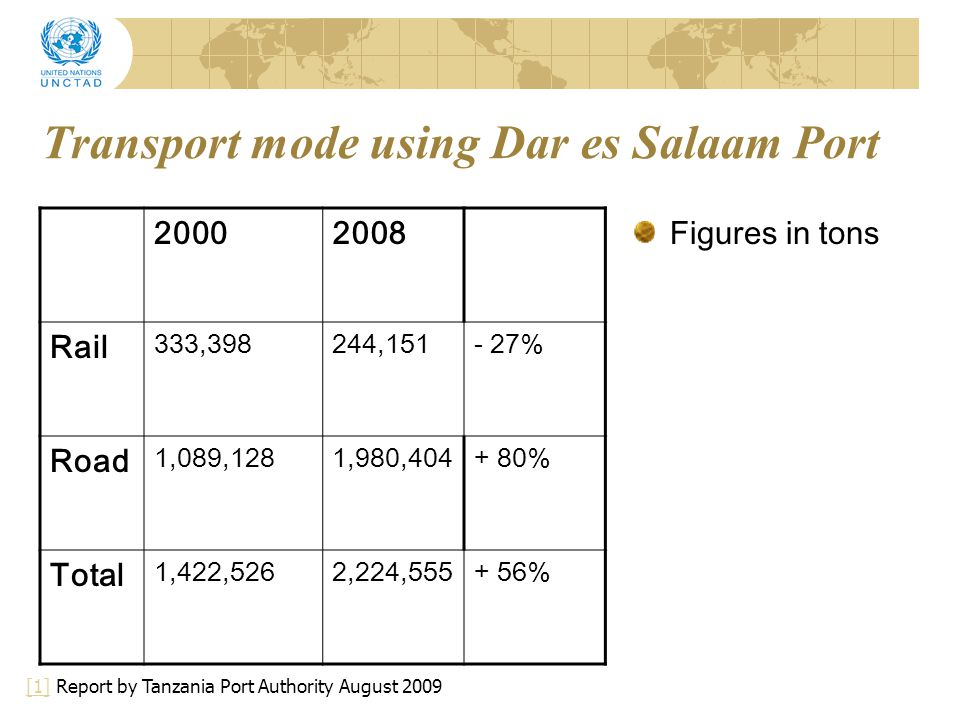 Transport mode using Dar es Salaam Port