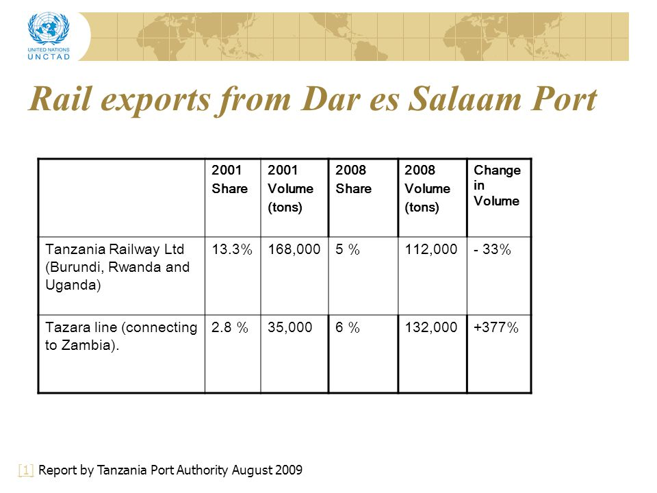 Rail exports from Dar es Salaam Port