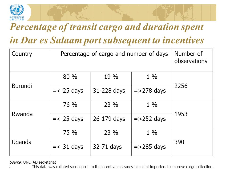 Percentage of transit cargo and duration spent in Dar es Salaam port subsequent to incentives