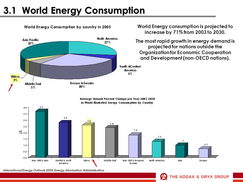 3.1 World Energy Consumption