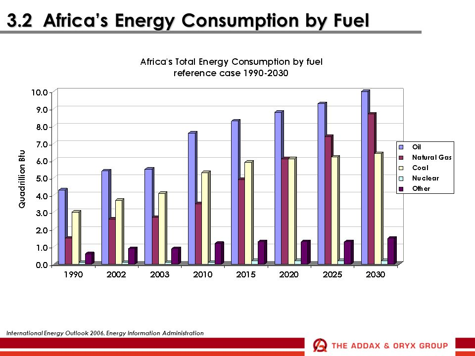 3.2 Africa's Energy Consumption by Fuel