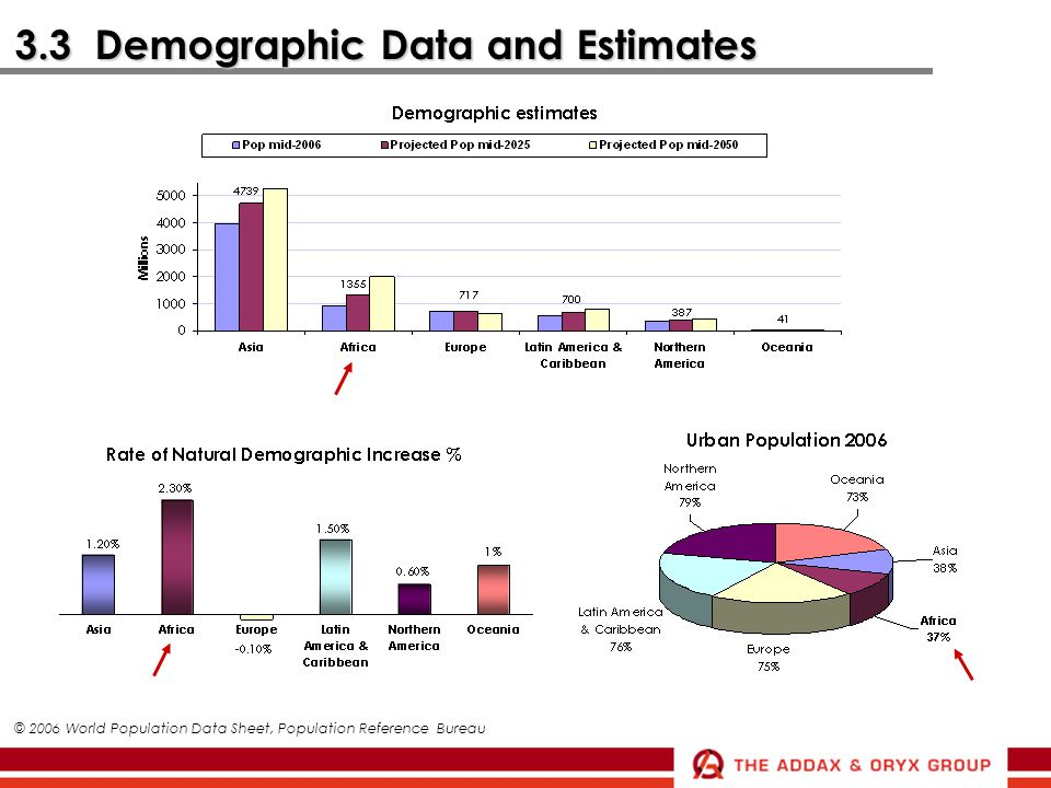 3.3 Demographic Data and Estimates