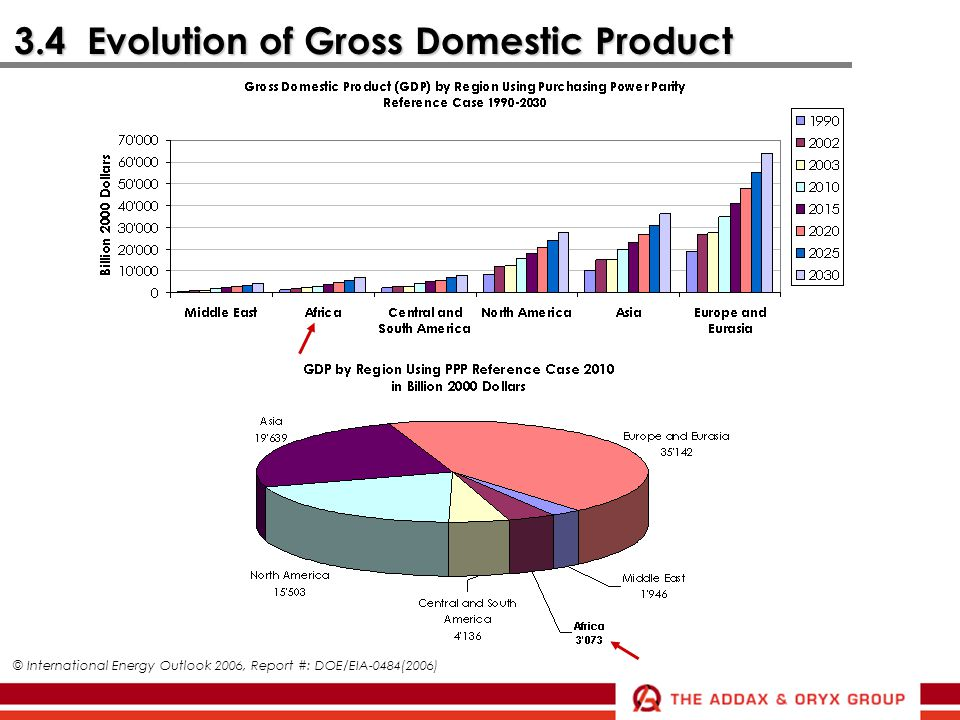 3.4 Evolution of Gross Domestic Product