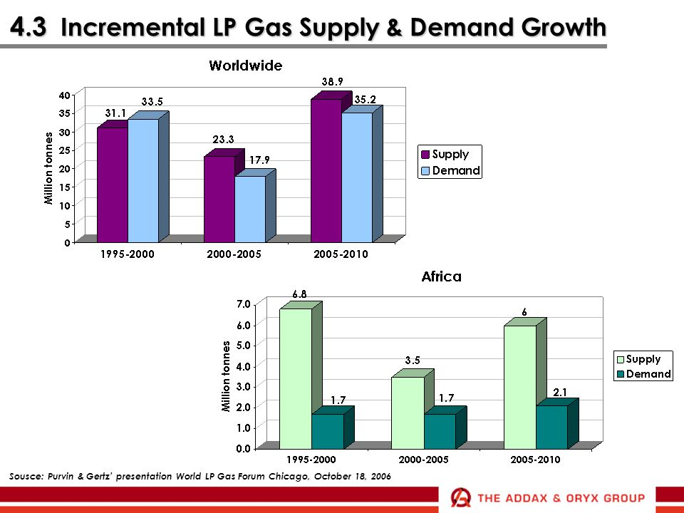 4.3 Incremental LP Gas Supply & Demand Growth