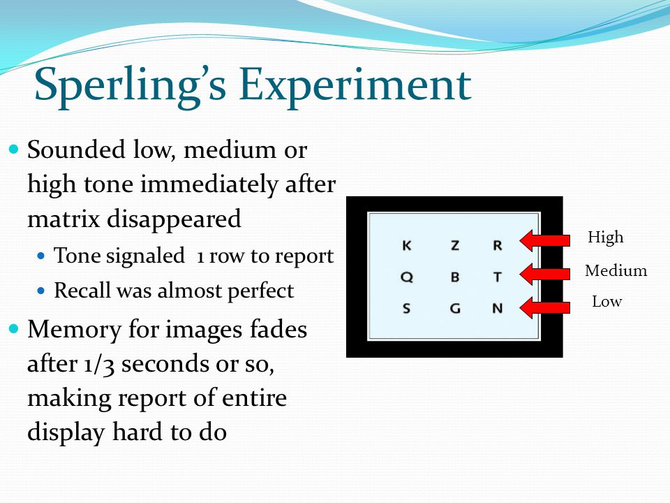 Sperling's Experiment