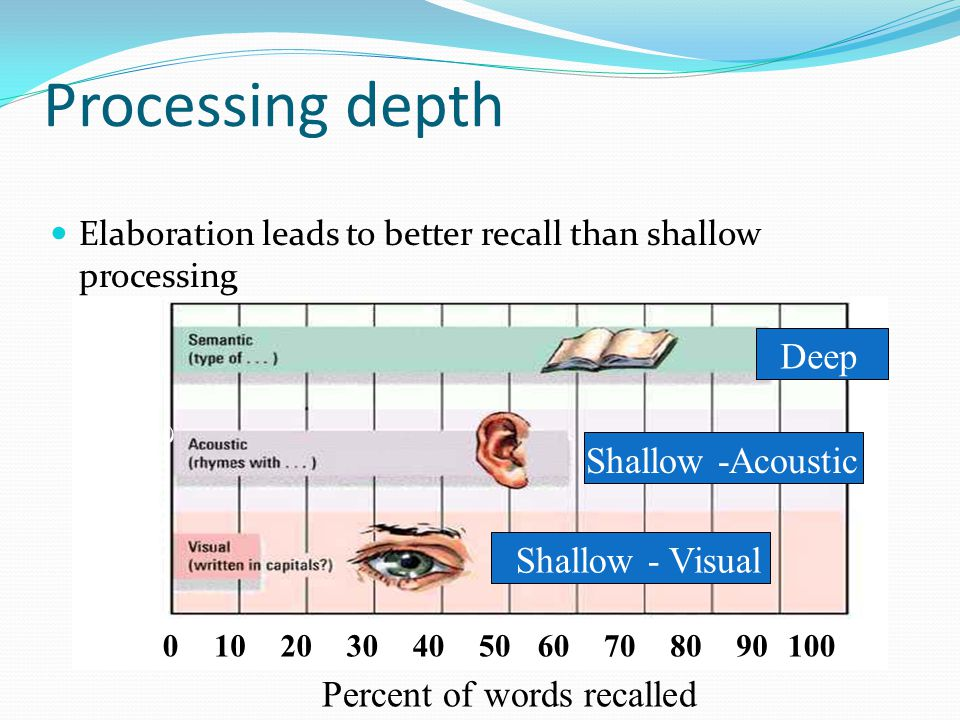 Processing depth Deep Type of Processing Shallow -Acoustic