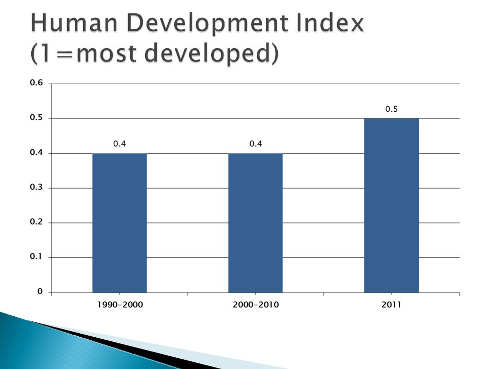 Human Development Index (1=most developed)