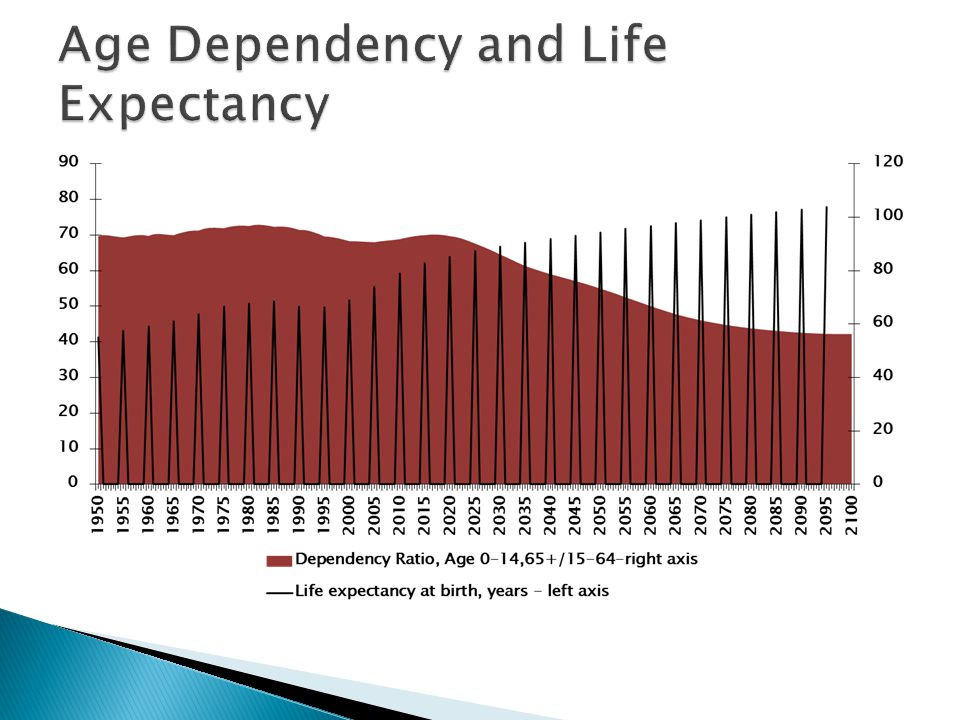 Age Dependency and Life Expectancy