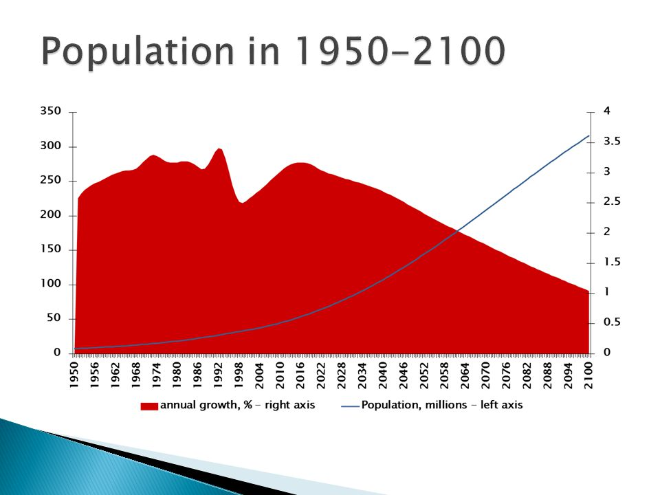Population in 1950-2100