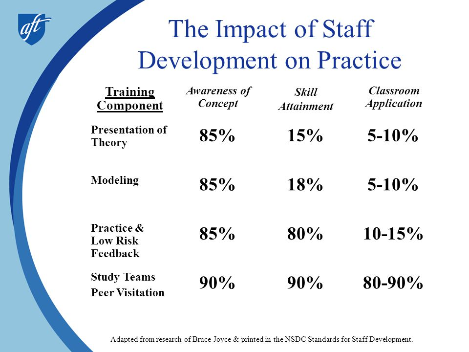 The Impact of Staff Development on Practice