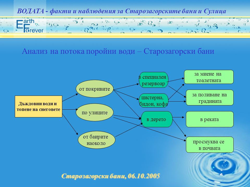 Анализ на потока поройни води – Старозагорски бани