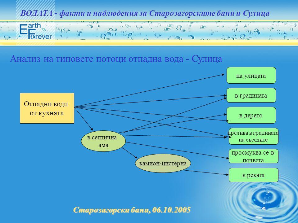 Анализ на типовете потоци отпадна вода - Сулица