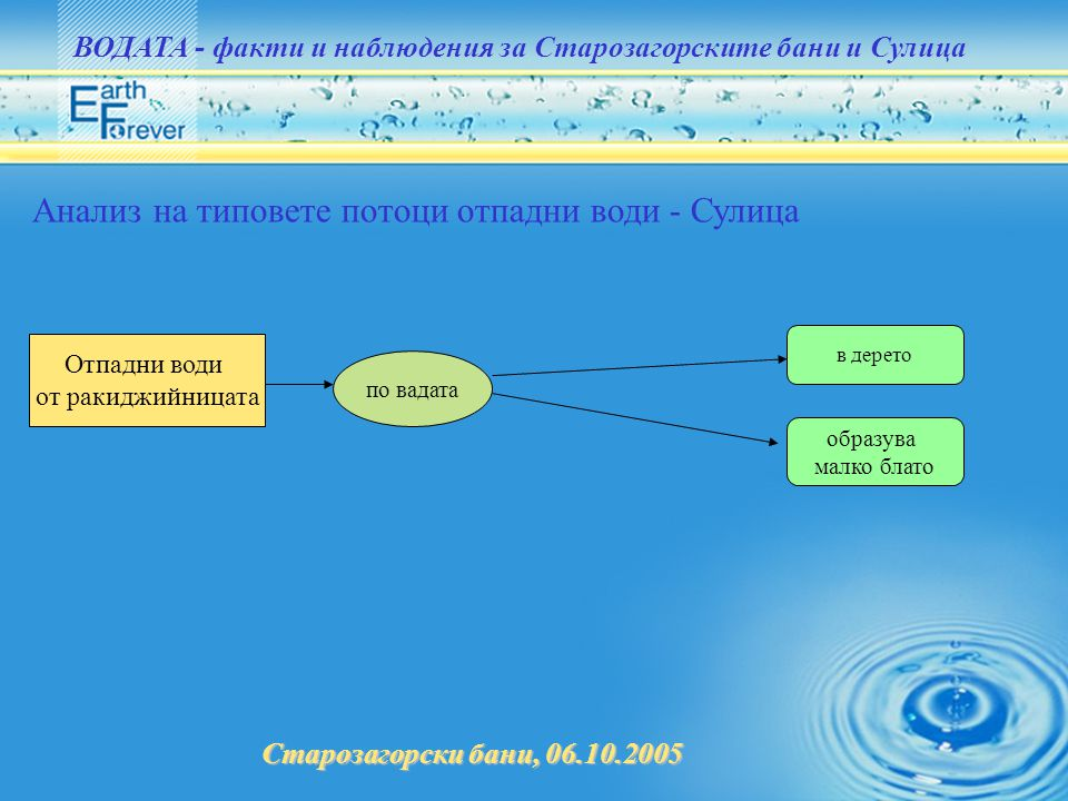 Анализ на типовете потоци отпадни води - Сулица