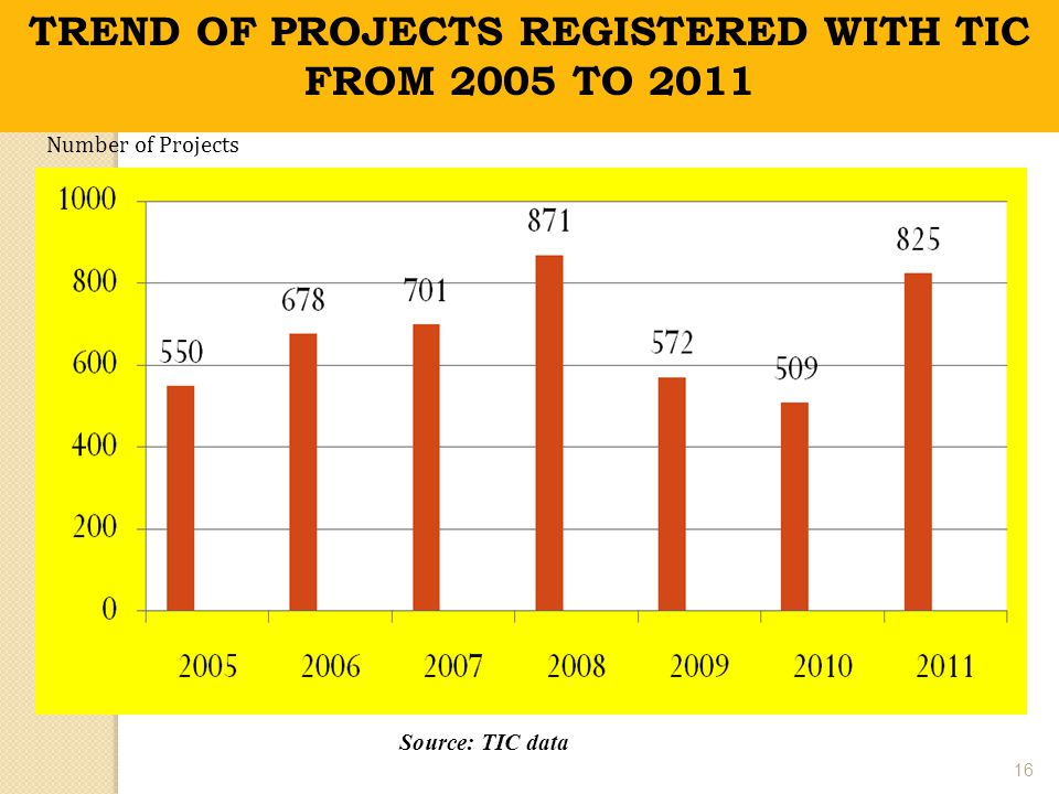 TREND OF PROJECTS REGISTERED WITH TIC FROM 2005 TO 2011