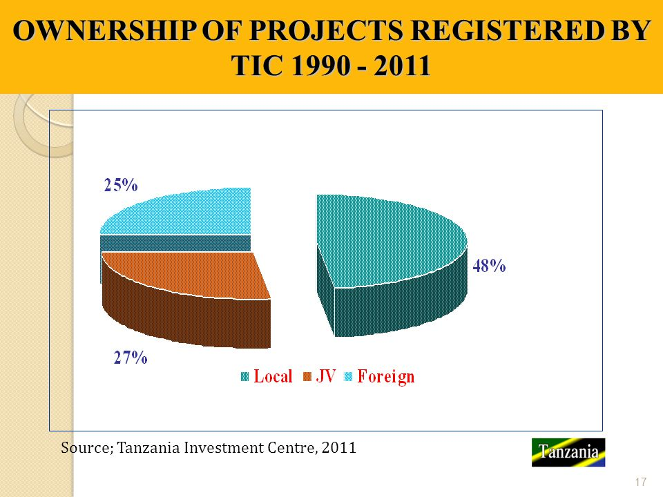 OWNERSHIP OF PROJECTS REGISTERED BY TIC 1990 - 2011
