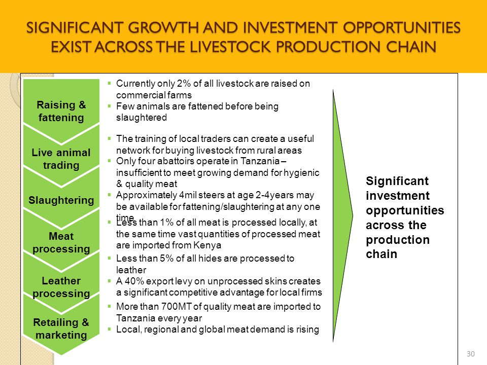 SIGNIFICANT GROWTH AND INVESTMENT OPPORTUNITIES EXIST ACROSS THE LIVESTOCK PRODUCTION CHAIN