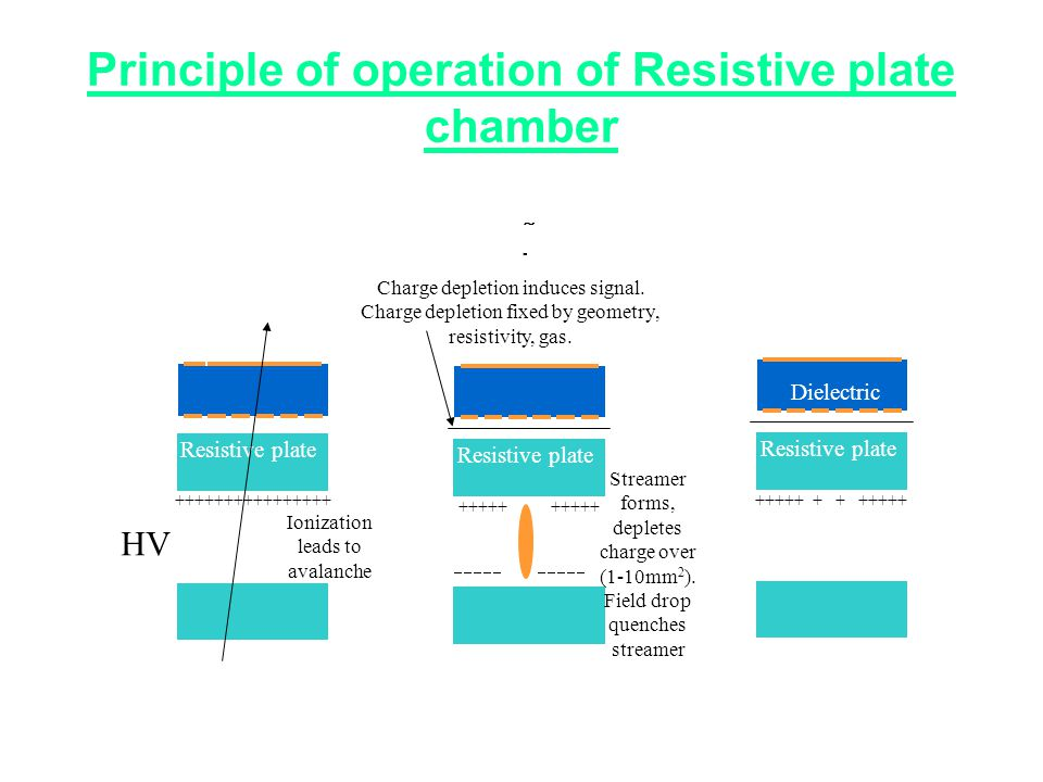 Principle of operation of Resistive plate chamber