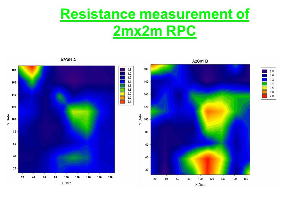 Resistance measurement of 2mx2m RPC