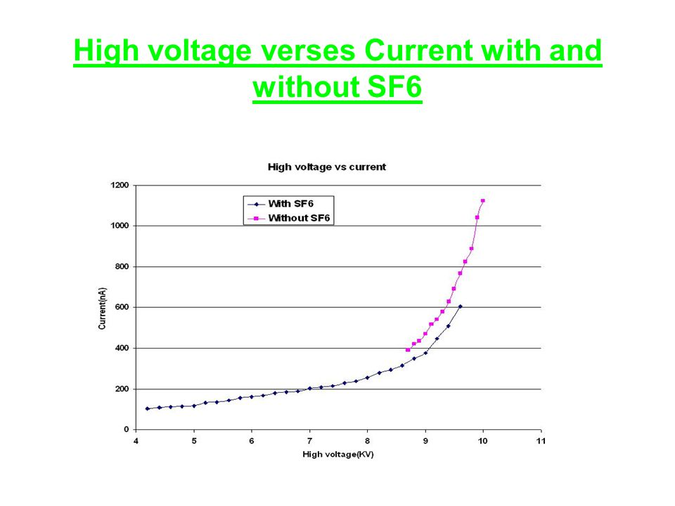 High voltage verses Current with and without SF6