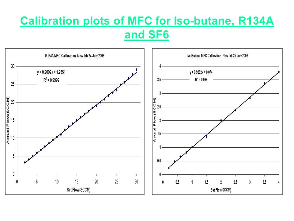 Calibration plots of MFC for Iso-butane, R134A and SF6