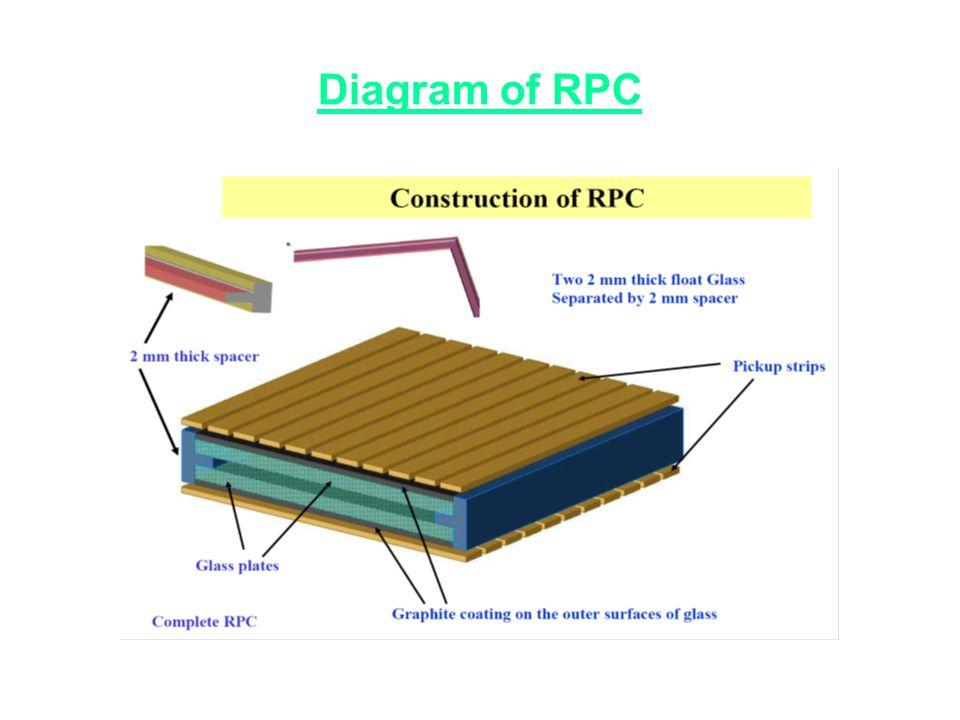 Diagram of RPC