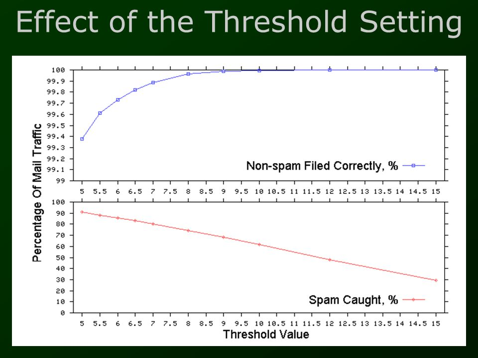 Effect of the Threshold Setting