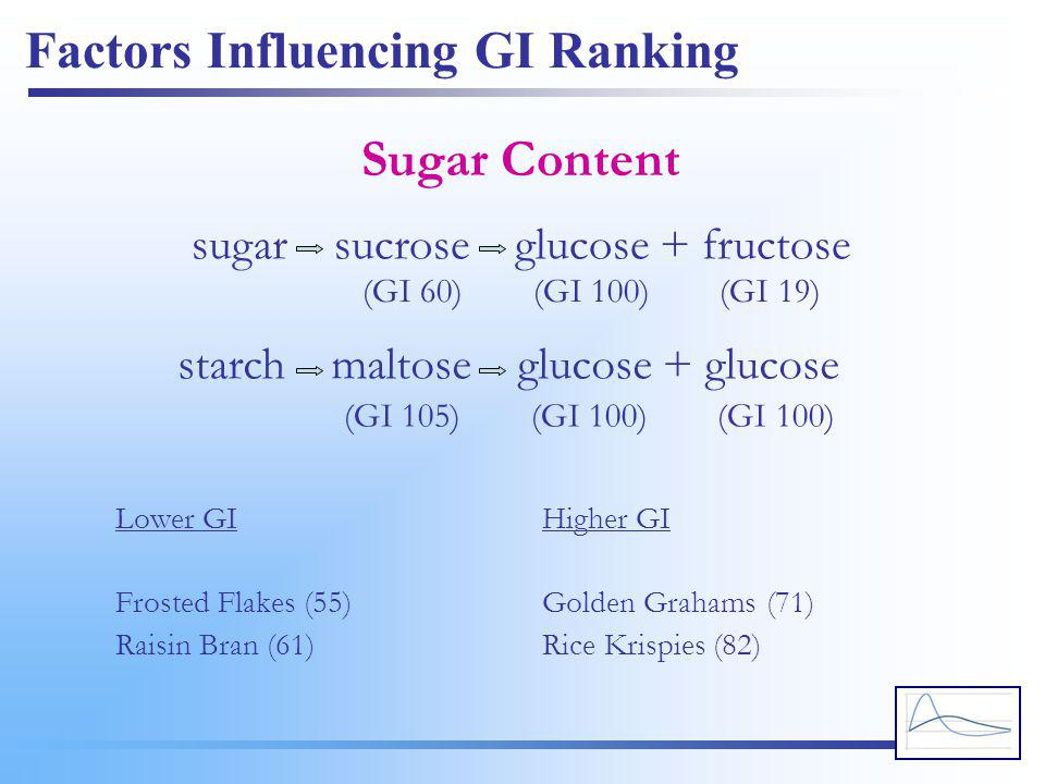 Factors Influencing GI Ranking