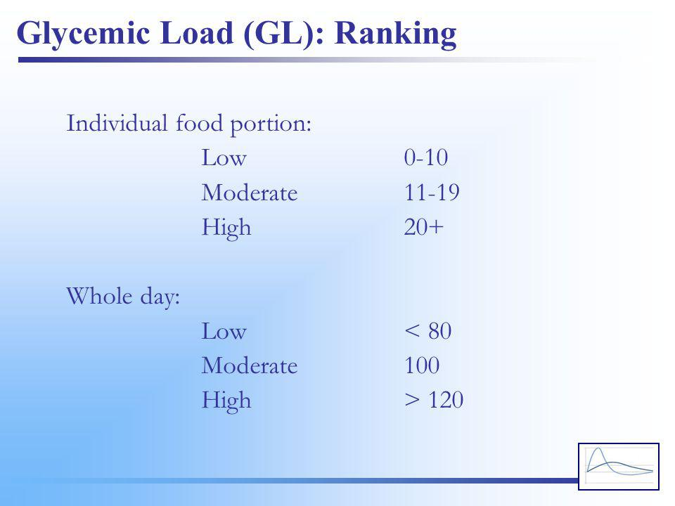 Glycemic Load (GL): Ranking