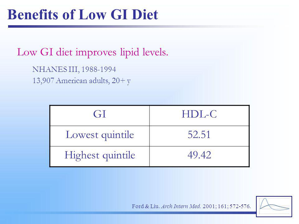 Benefits of Low GI Diet Low GI diet improves lipid levels. GI HDL-C