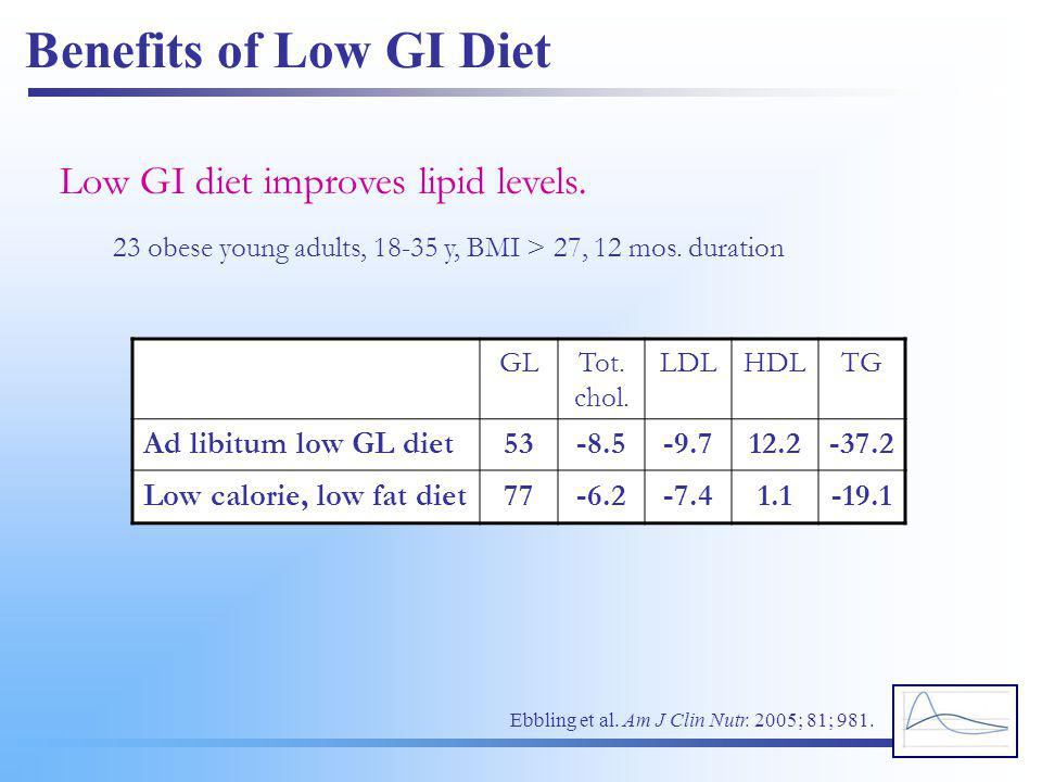 Benefits of Low GI Diet Low GI diet improves lipid levels.