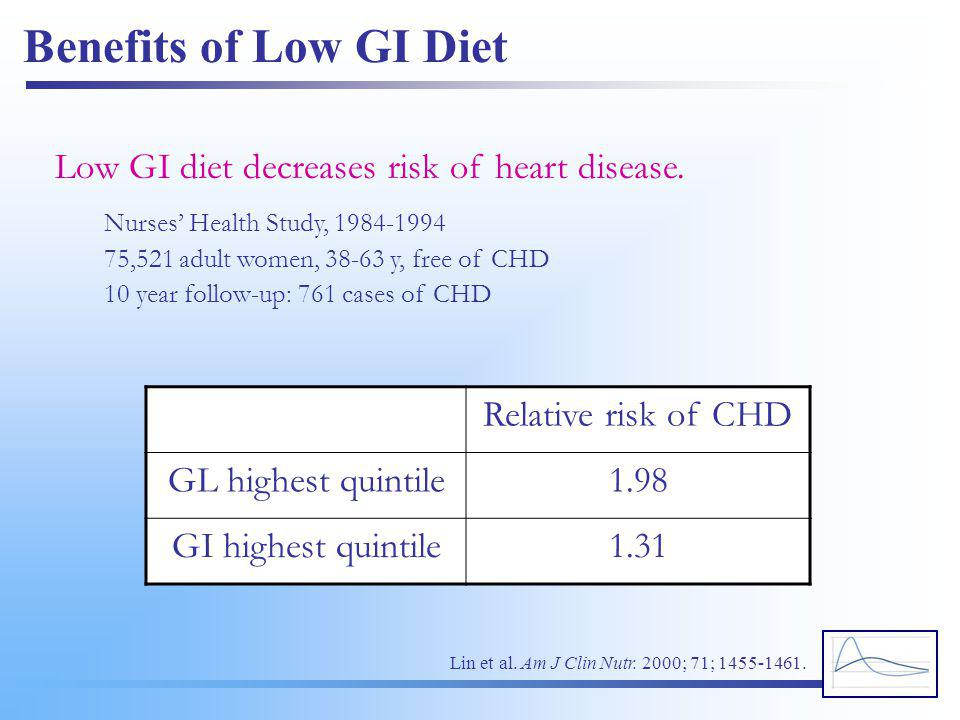 Benefits of Low GI Diet Low GI diet decreases risk of heart disease.